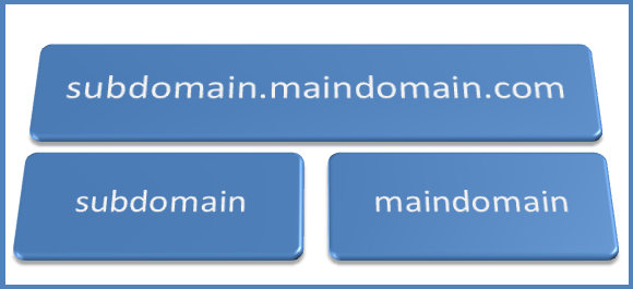 switching from subdomain name to own domain name.