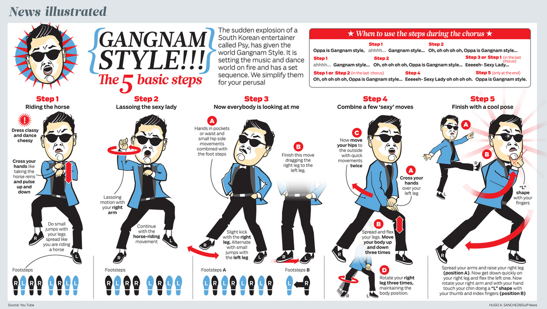 how to Gangnam style